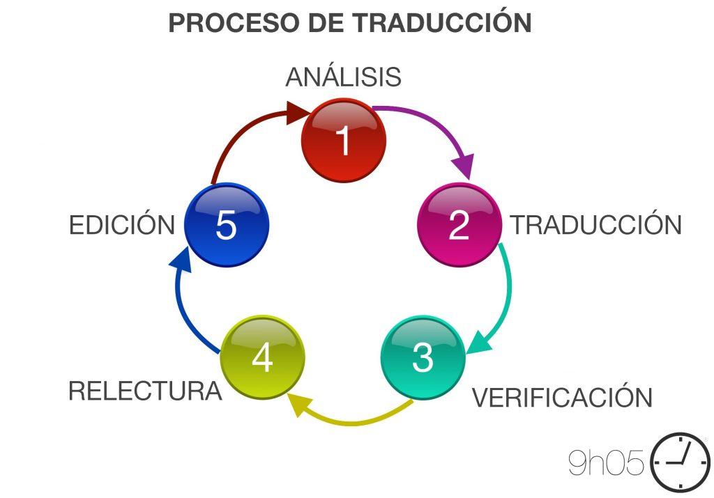 proceso-de-traduccion-9h05