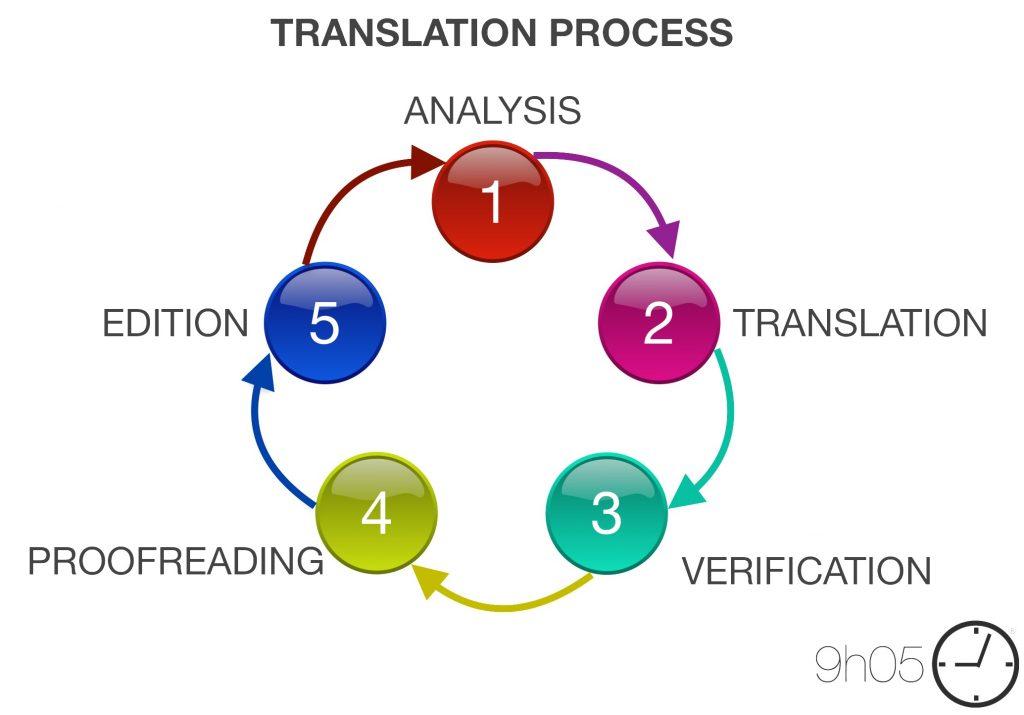 translation-process-9h05